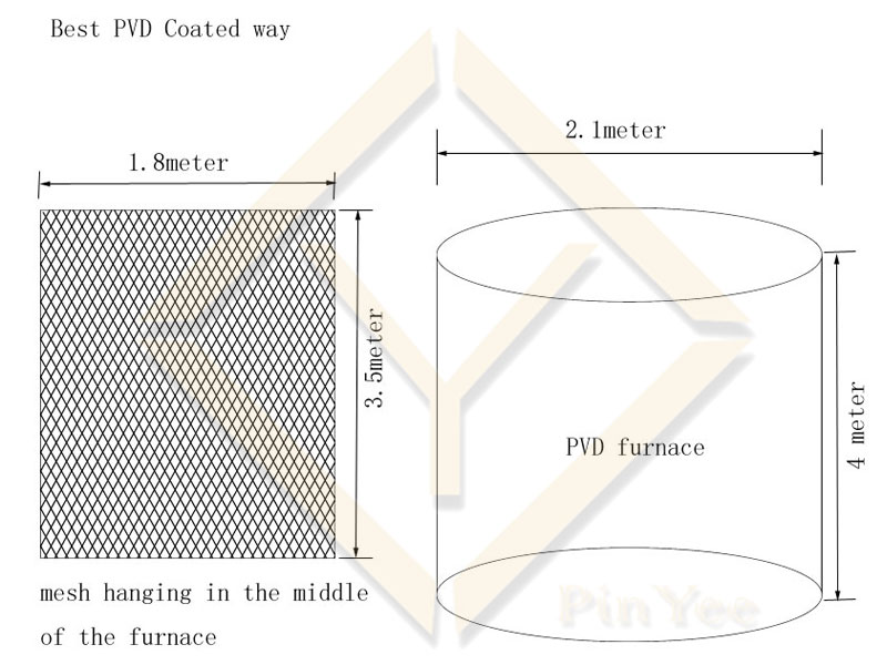 How the decorative mesh being PVD coated
